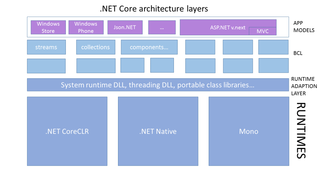 Based on what Microsoft has said about .NET Core, here's how the layers fit together