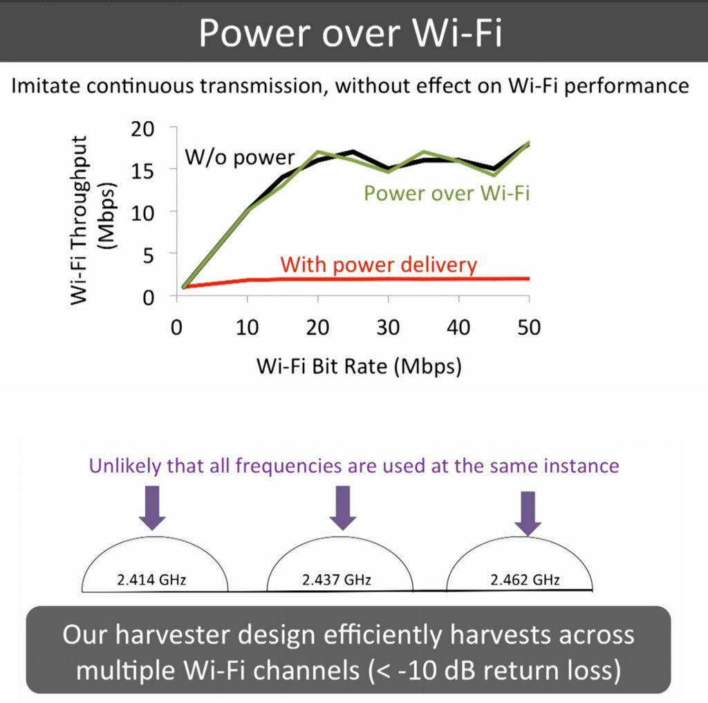 power-over-wifi-1