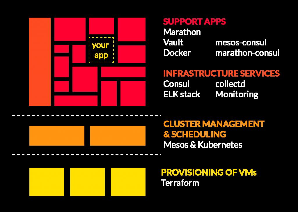 mantl-architecture-1