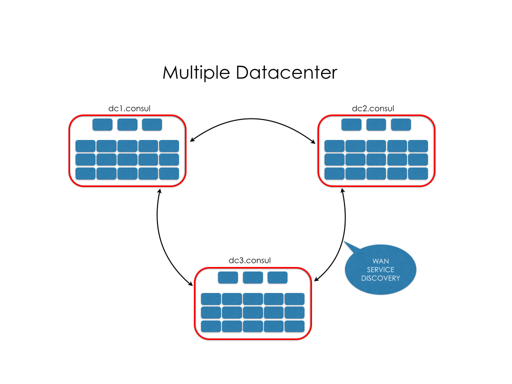 Mantl in Multiple Datacenters