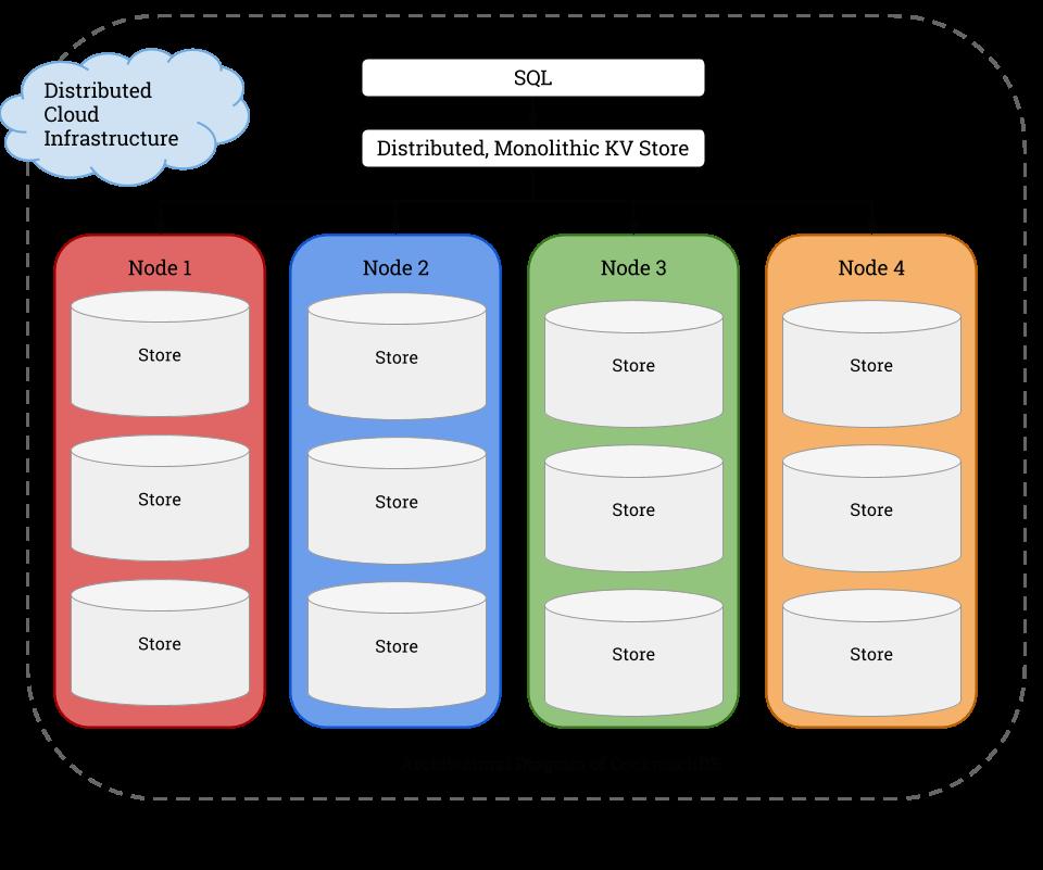 cockroachDB-architecture-diagram