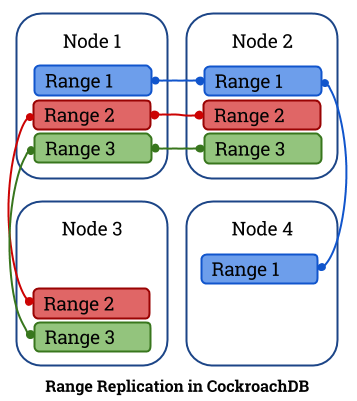cockroachDB-range-replication