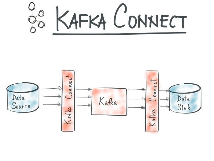 Confluent 2.0 Brings New Kafka Features to the Enterprise - The ...