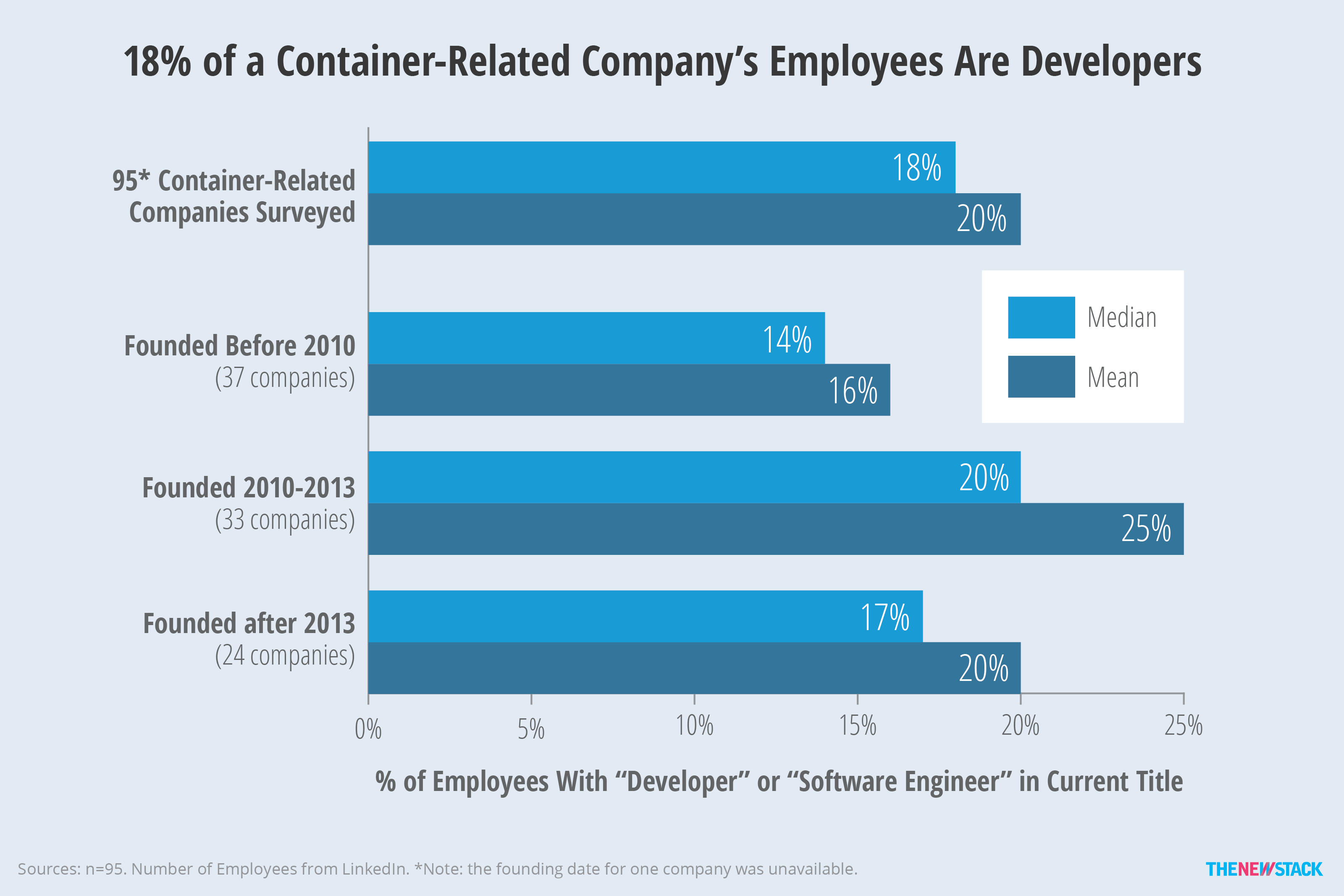 Although the number of both employees and developers goes up over time, the percentage plateaus.