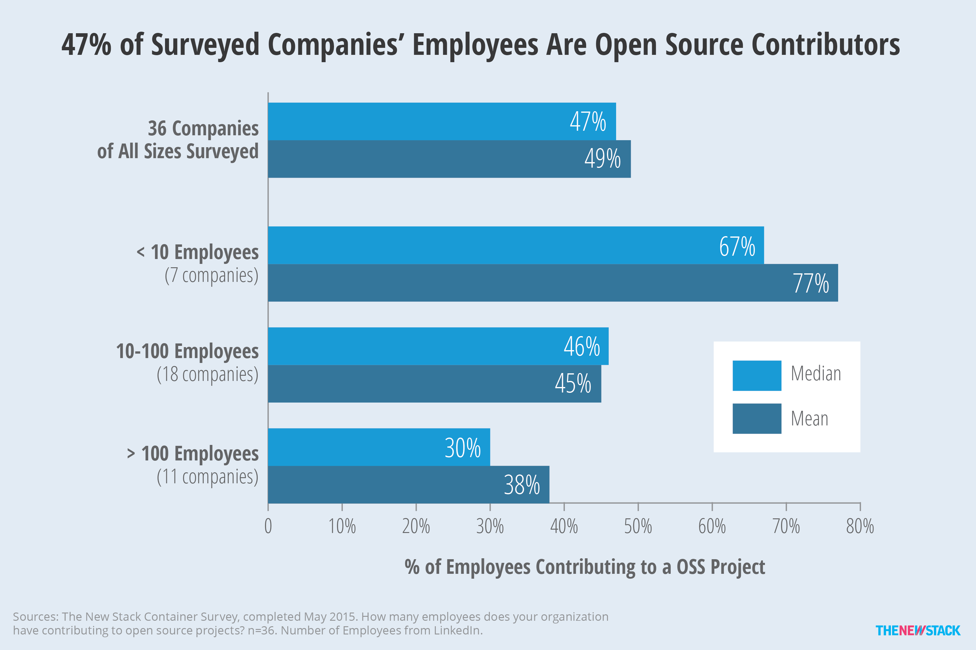 Survey data was combined with LinkedIn stats to get a different perspective on how many employees contribute to open source projects.