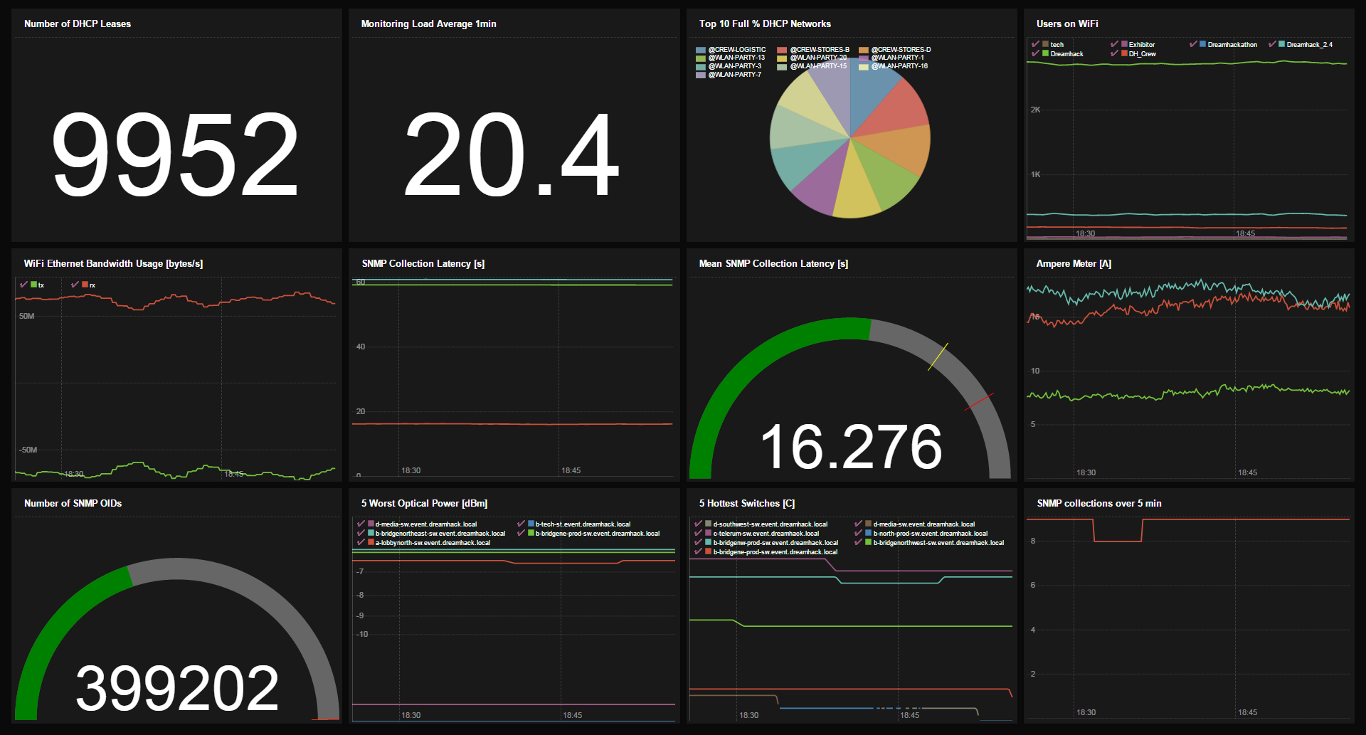 SoundClouds Prometheus Microservice Monitor Celebrates A Year Of Open Source Success The New