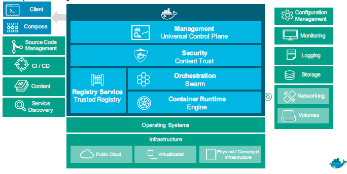 The Docker Datacenter can work with existing IT infrastructure.