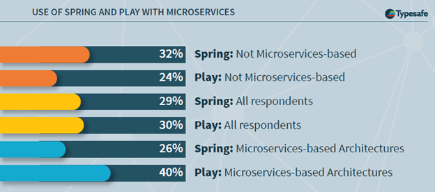 """Typesafe/Lightblend's recent survey claims that Play users are more likely to have systems based on microservices-based architecture. Caveat empour: the sample overrepresents Typesafe/Play customers, who may define """"microservice architecture"""" differently than other developers (LH)."""