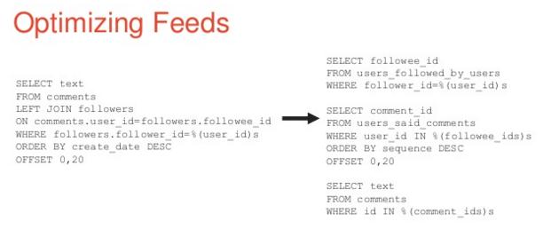 Optimizing-Feeds