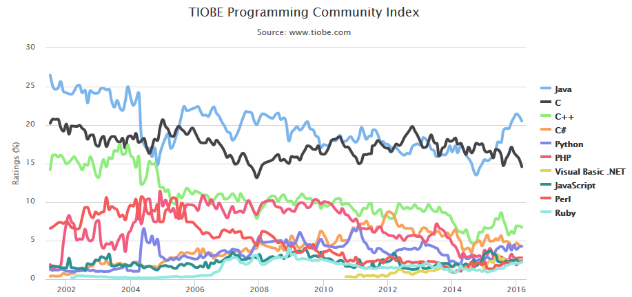 TIOBE Index - March 2016