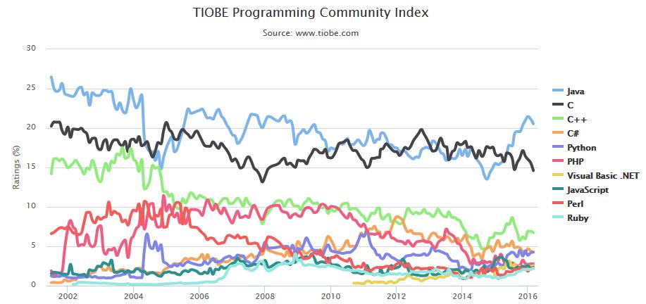 TIOBE Index - March 2016