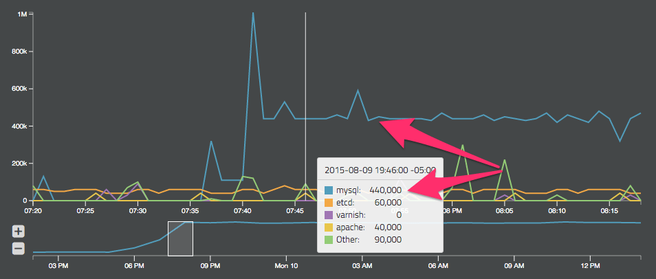 Rocana: Line based data visualization breakdown by service