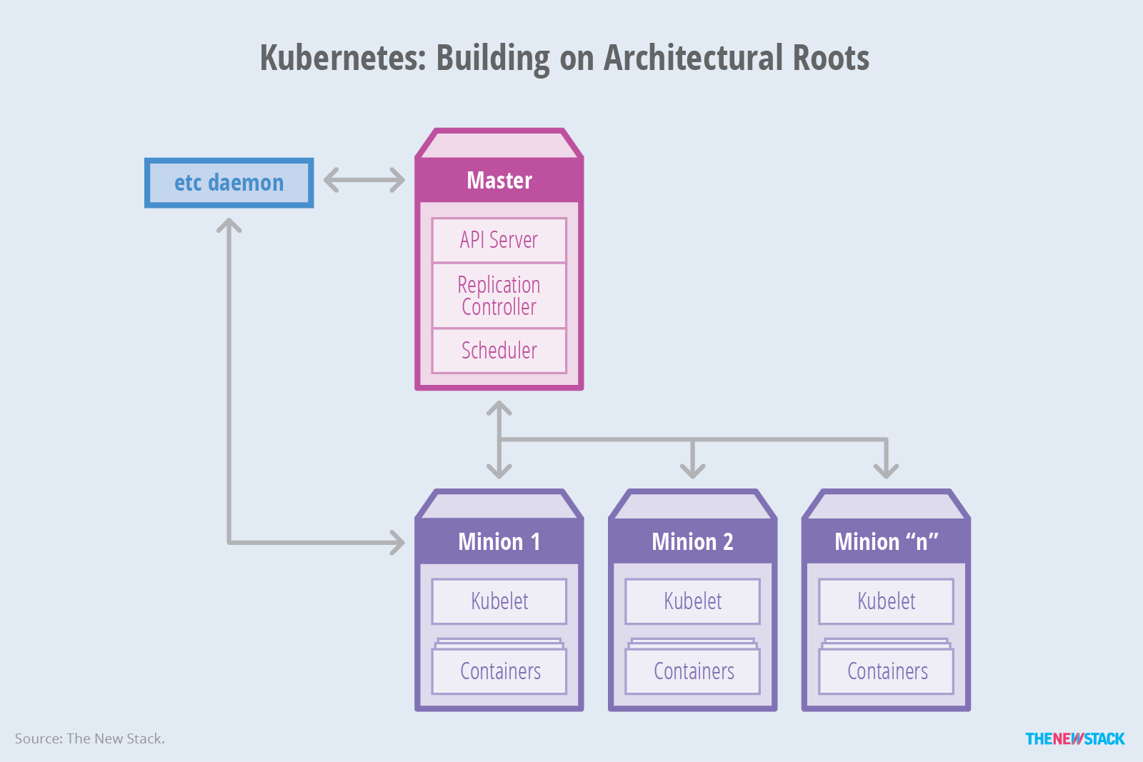 from containers to container orchestration
