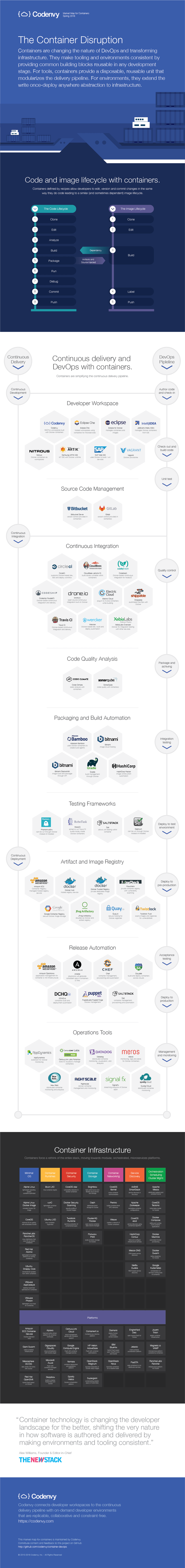 Codenvy's Market Map for Containers Spring 2016