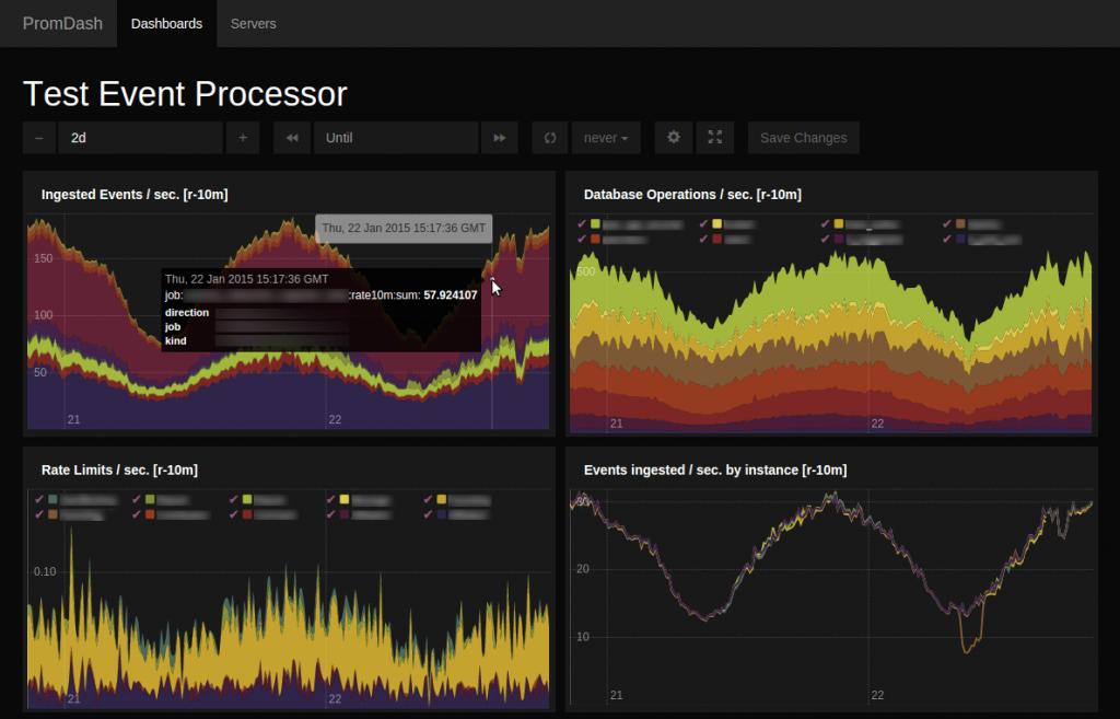 SoundCloud: Prometheus Event Processor Dashboard Sample