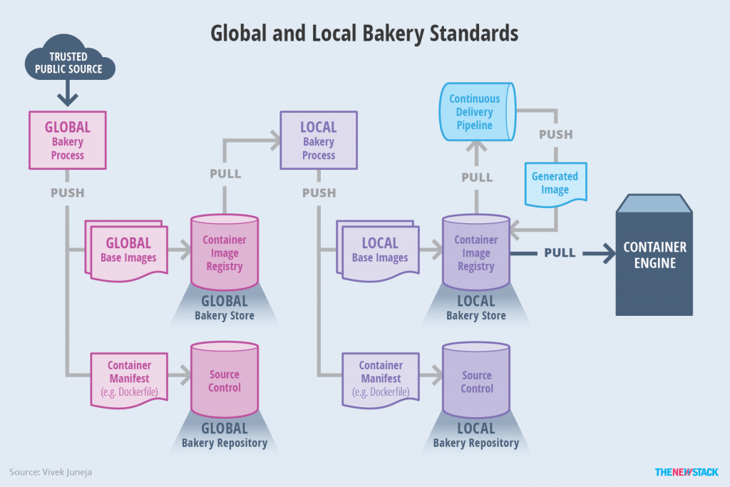 The Bakery Model for Building Container Images and ...