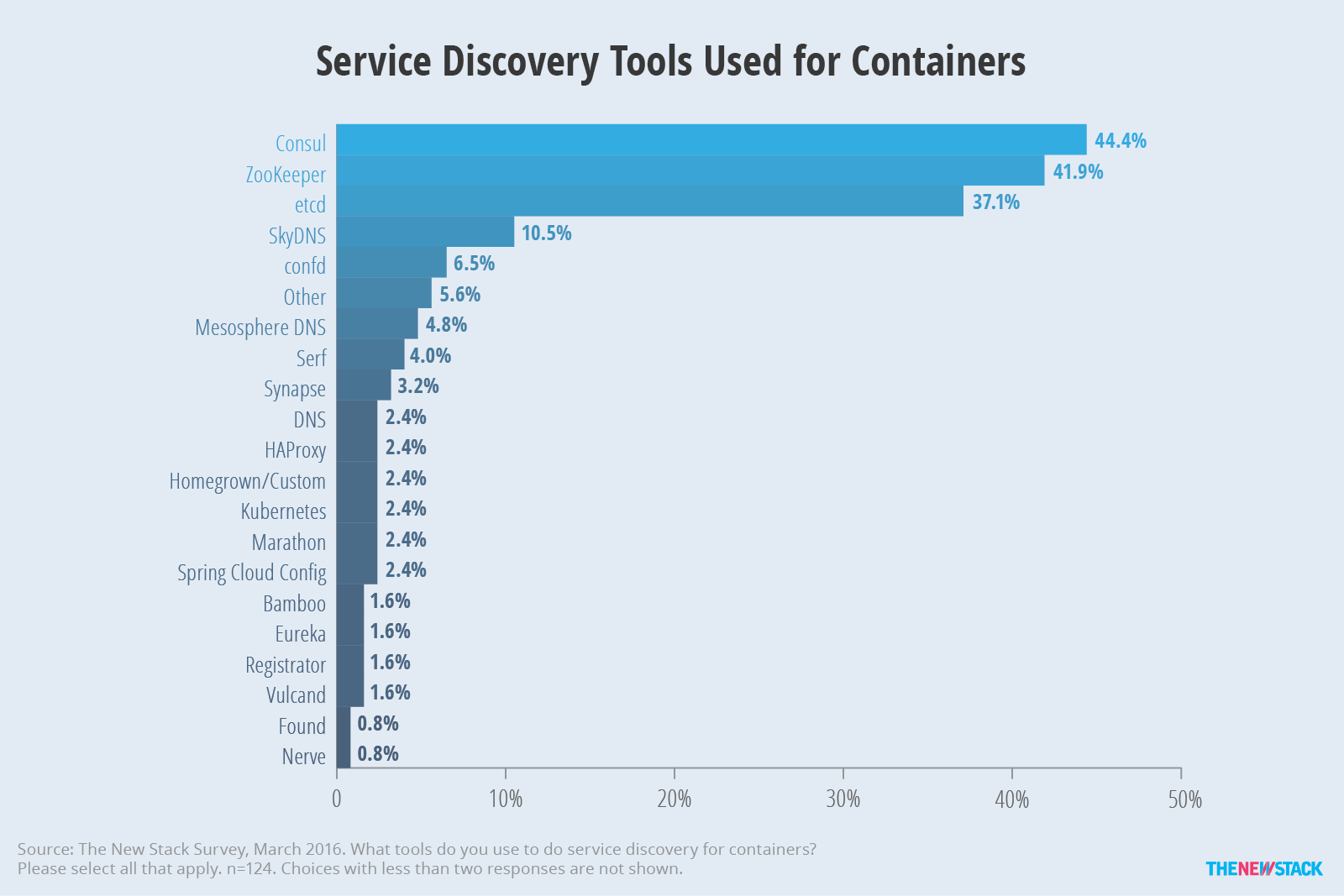 Tns research the present state of container orchestration for Consul zookeeper