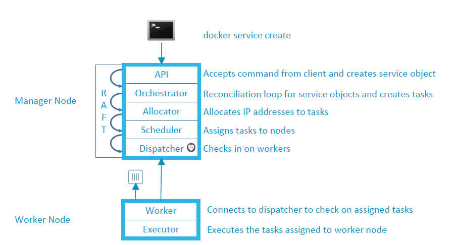 Docker_Engin_Arch-Service_Deployment