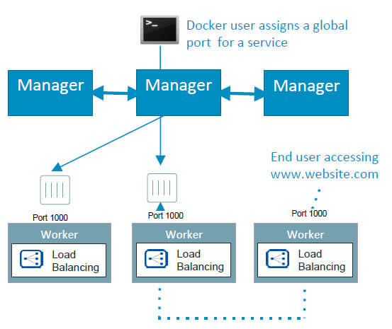 Docker Project Can You Have Overlay2 Speed And Density: Docker Engine 1.12 Comes With Built-in Orchestration