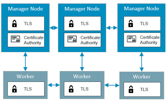 Docker_Engine-Security