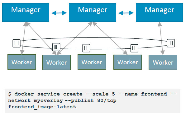 "In this Docker command, five instances of a container are spun up into a new service, called Frontend, connected over the ""My Overlay"" network and communicate externally through TCP port 80. The management software ensures that five copies of the container are always running, and that they are always the latest version of the container."