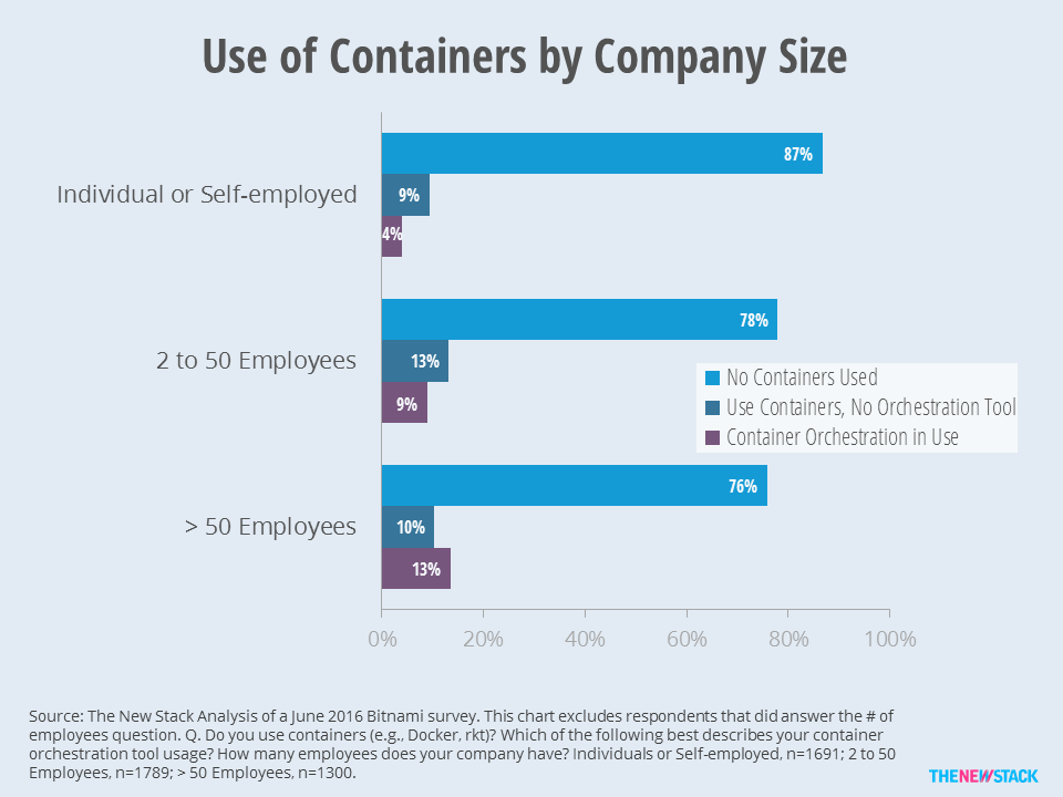 Bitnami survey shows 24 percent of larger enterprises have adopted container orchestration, with more than half of those using an orchestration tool.