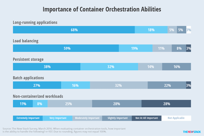 When choosing a container orchestration tool, 68 percent of respondents said the ability to manage long-running applications is critically important. Fifty-nine percent also said load balancing capabilities is extremely important. Less important is persistent storage, with only 38 percent saying it is extremely important. Although the ability to use stateful storage is essential to running many types of workloads, respondents to The New Stack's survey have already started production use of containers without it. Thus, many likely believe that while it can solve problems, it is not an essential capability. Similarly, it is not surprising that only 11 percent say handling non-container workloads is extremely important since much early production uses of containers are occurring in greenfield cloud-native environments.