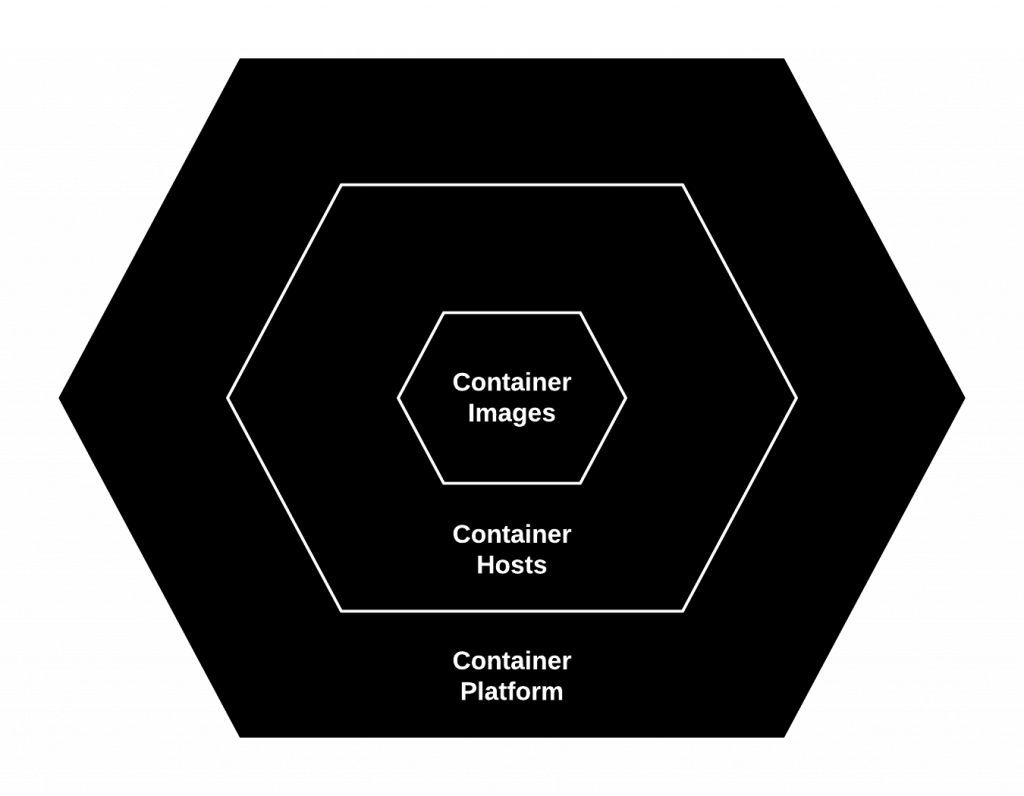The three layers of a container environment.