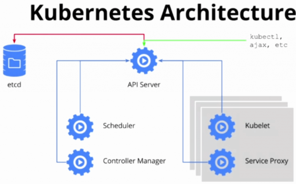 Take the kubernetes api for a spin the new stack for Architecture kubernetes