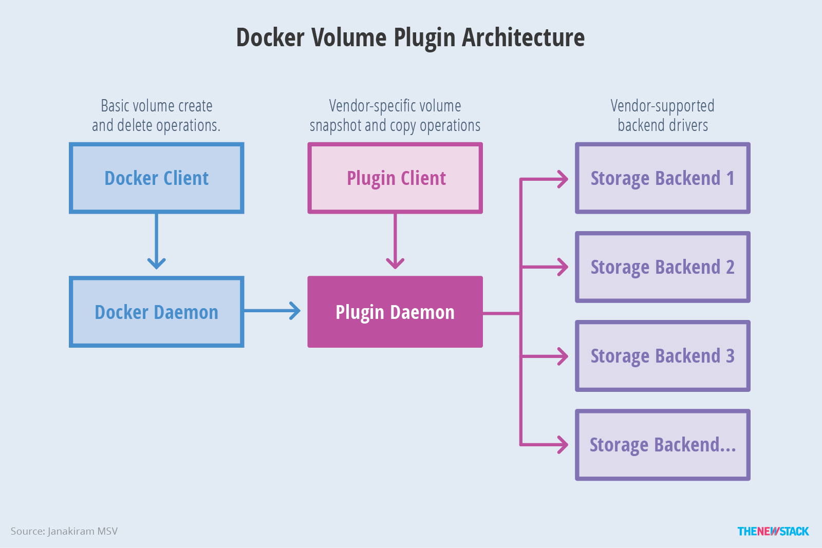 Managing persistence for docker containers the new stack - Architecturen volumes ...