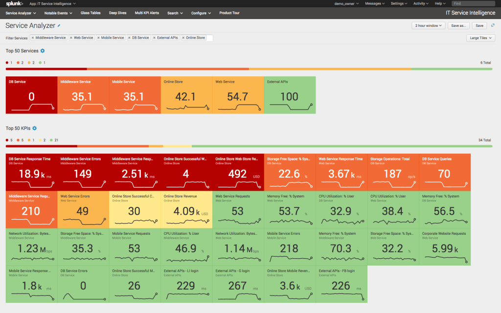 Splunk Incorporates Machine Learning to Aid Security Monitoring and