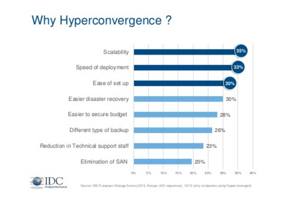 Hyperconverge Cloud Architecture