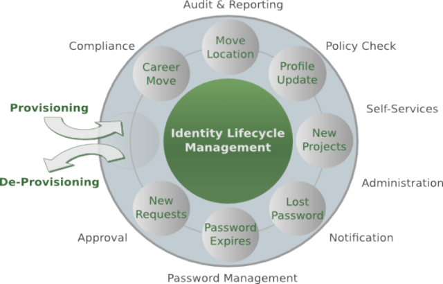 Apache Syncope Offers Open Source Single Sign-On Identity Management