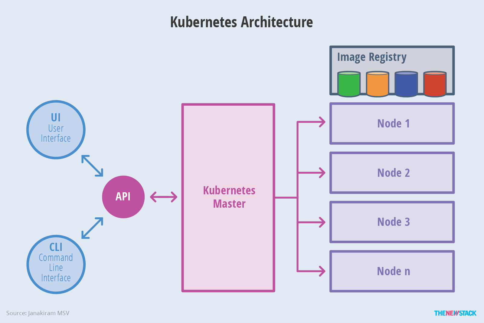 Kubernetes An Overview The New Stack