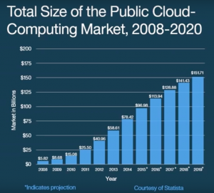 The expansion of the Public Cloud, born in 2007