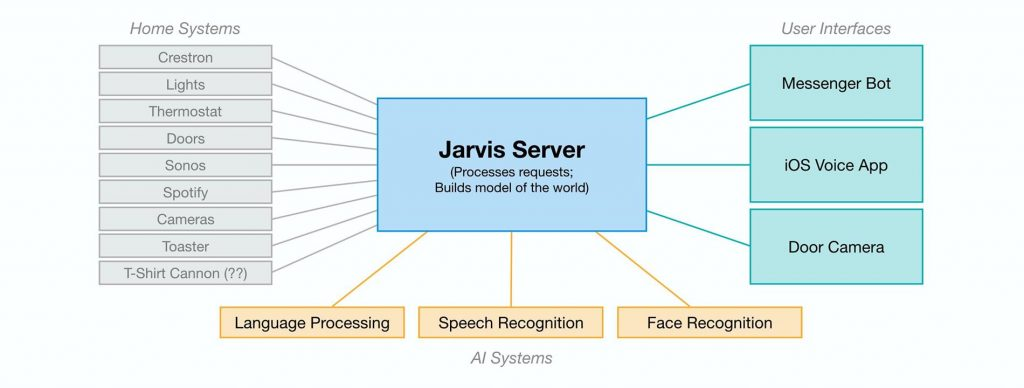 https://www.facebook.com/notes/mark-zuckerberg/building-jarvis/10154361492931634/