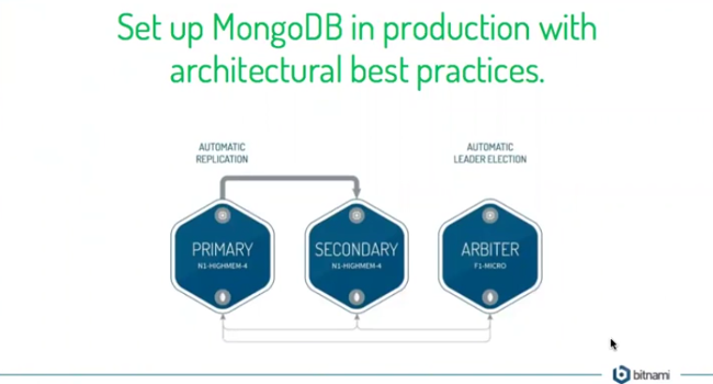 Set Up A Mongodb Replica Set In Under An Hour Using A