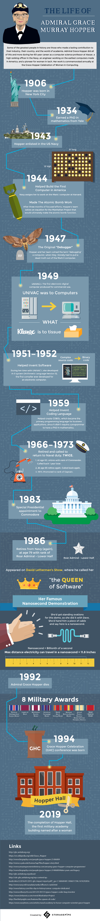 Infographic courtesy of Storagepipe