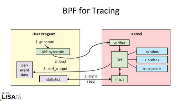 The process for writing dynamic tracing code for the Linux kernel.