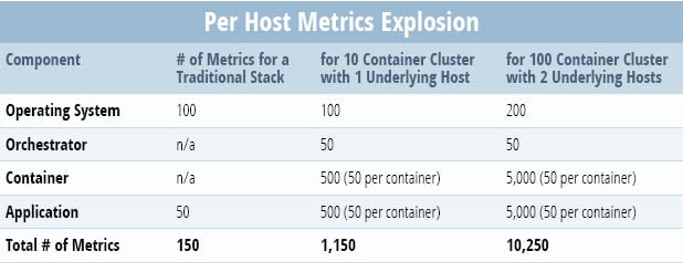 Component# of Metrics for a Traditional Stack # of Metrics for a 10 Container Cluster With 1 Underlying Host # of Metrics for a 100 Container Cluster With 2 Underlying Hosts Operating System 100 100 200 Orchestrator N/A 50 50 Container N/A 500 (50 per container) 5,000 (50 per container) Application 50 500 (50 per container) 5,000 (50 per container) Total 150 1,150 10,250