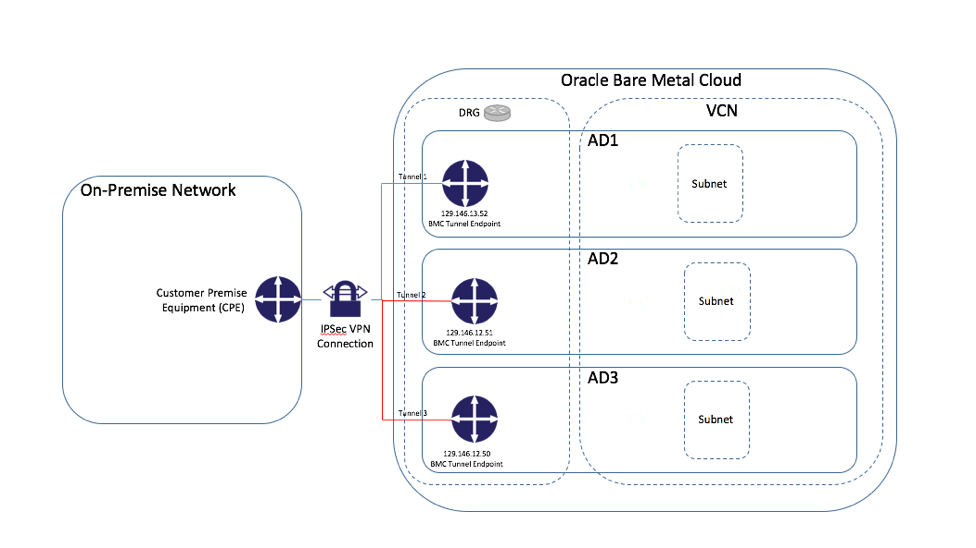 Oracle Cloud's Secret Sauce: The Virtual Cloud Network - The New Stack