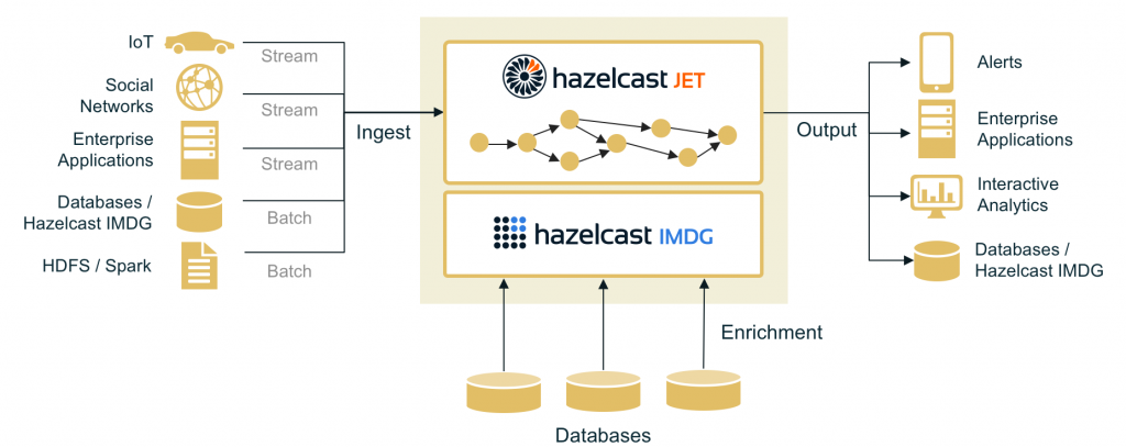 Hazelcast Launches an Open Source In-Memory Stream Processing Engine