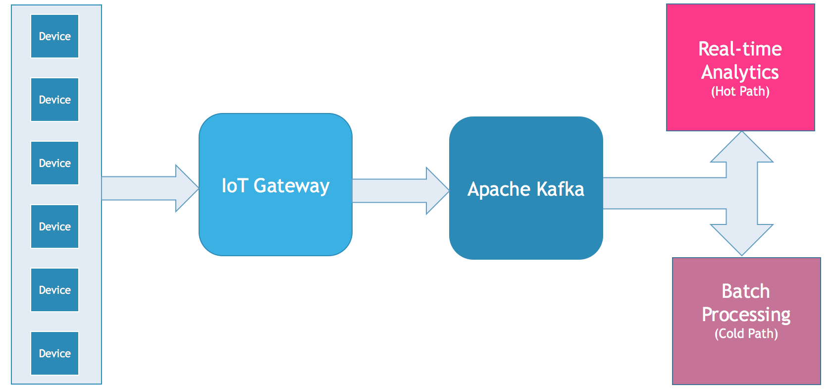 Apache Kafka: The Cornerstone of an Internet-of-Things Data