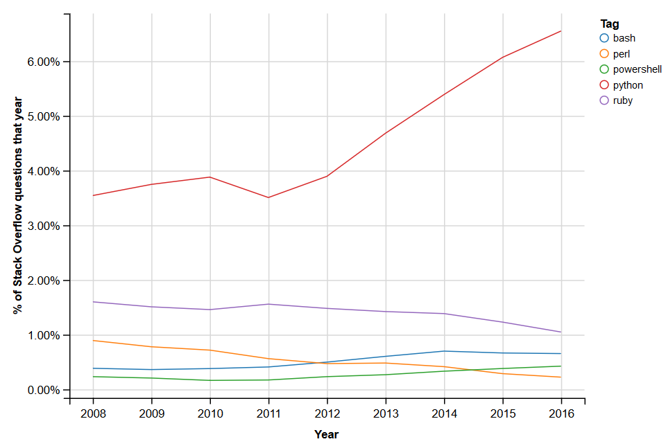 Python is popular on Stack Overflow