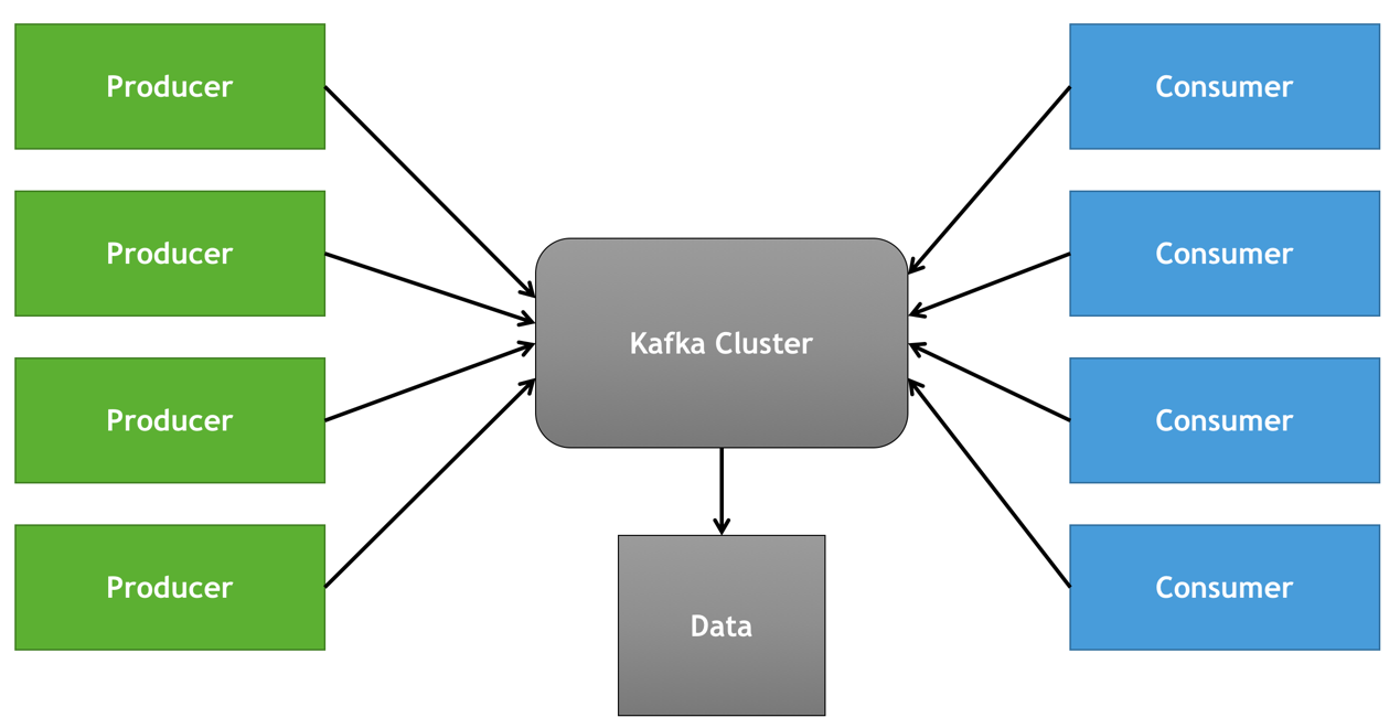 Apache Kafka: A Primer - The New Stack
