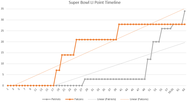 Super Bowl Sunday 2017 scoring in one data graph