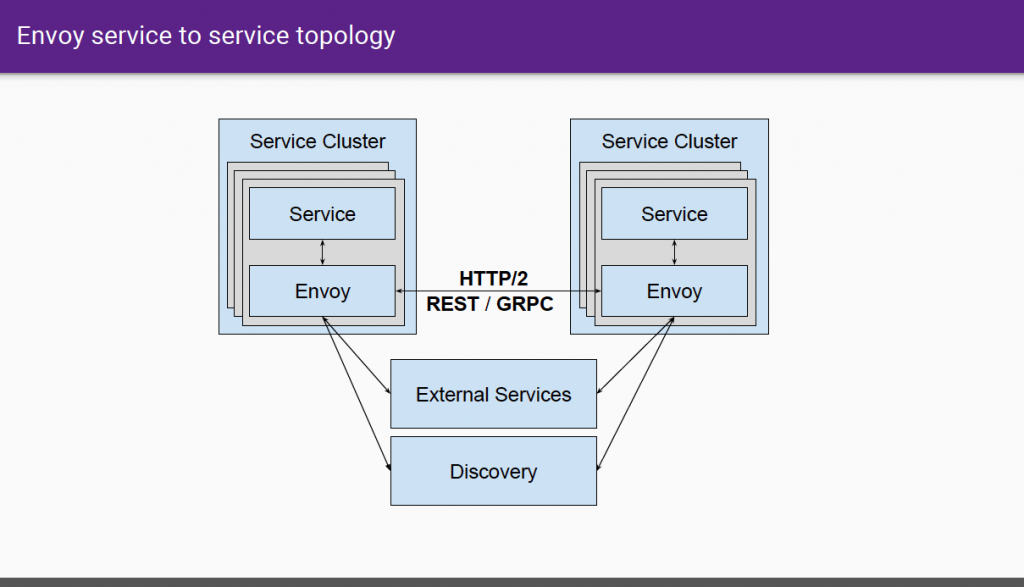 Lyft's Envoy Proxy Server Helped Move the Company to a Service