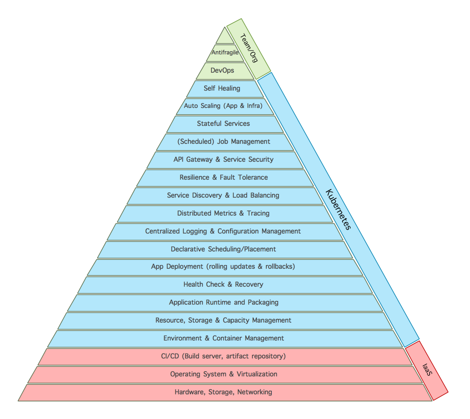 Kubernetes and the Microservices Hierarchy of Needs - The New Stack