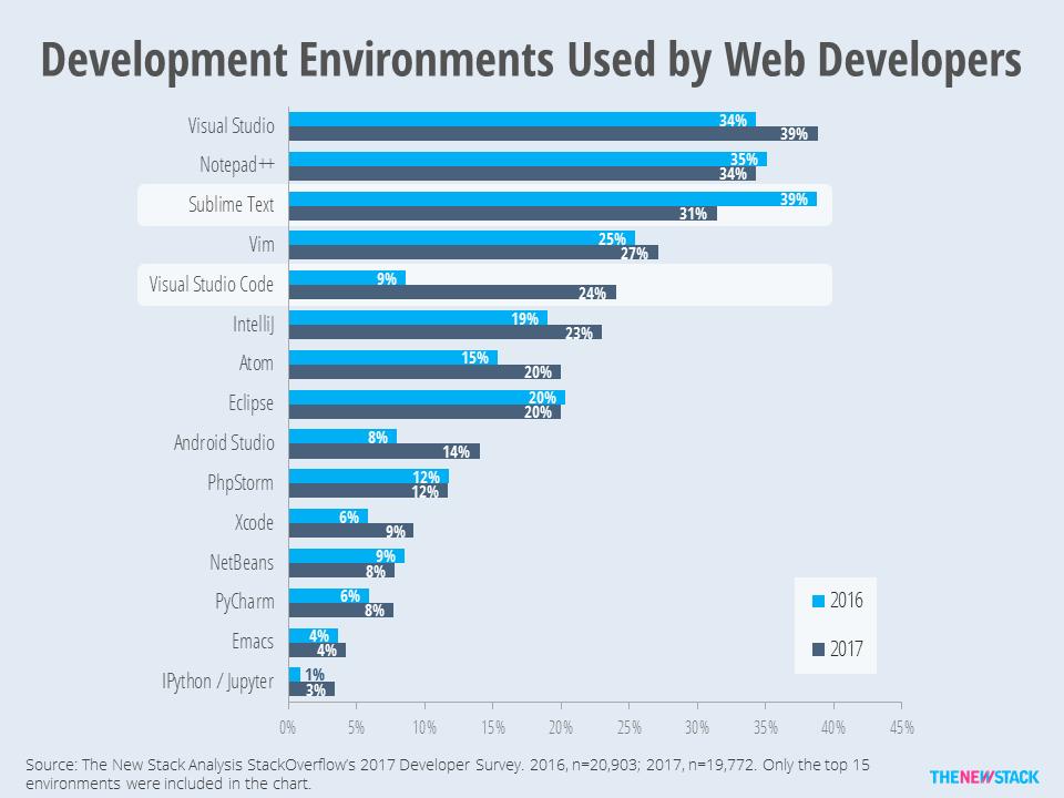 Microsoft Visual Studio 2017 Focuses on DevOps and the Five