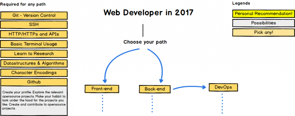 Code n00b: Be Careful What You Wish for, or, 'Web Dev